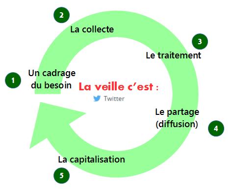 le cycle de vie d'une information